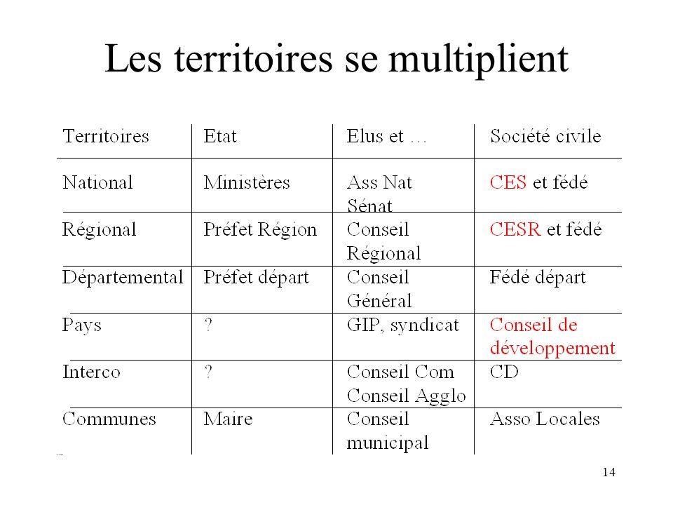 15 Les compétences décentralisées Région Département Pays Intercom Communes Formation économie développement, Env Cult...