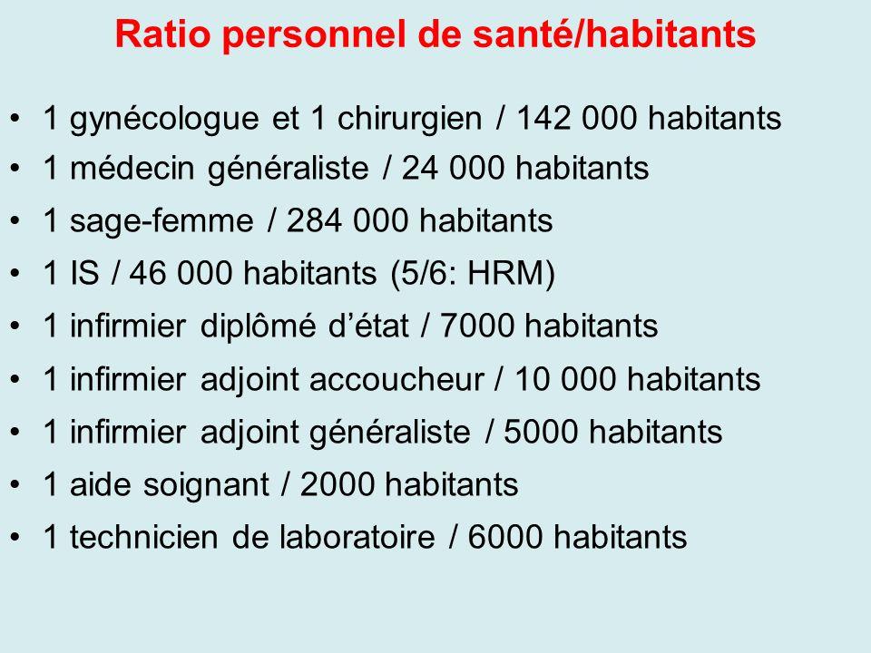 Ratio personnel de santé/habitants 1 gynécologue et 1 chirurgien / 142 000 habitants 1 médecin généraliste / 24 000 habitants 1 sage-femme / 284 000 h