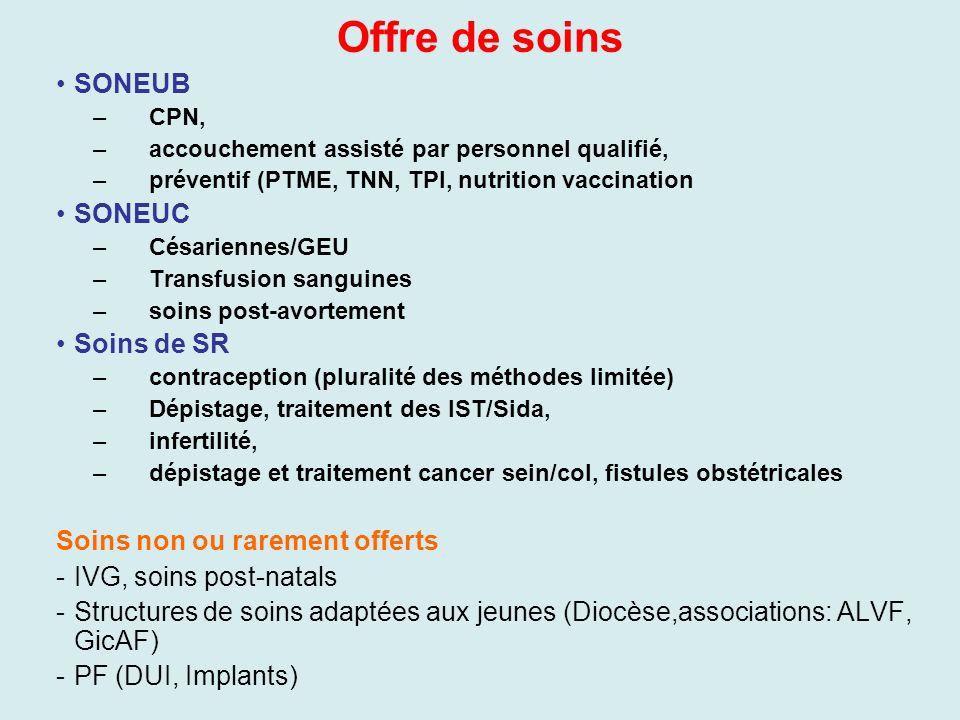 Offre de soins SONEUB –CPN, –accouchement assisté par personnel qualifié, –préventif (PTME, TNN, TPI, nutrition vaccination SONEUC –Césariennes/GEU –T