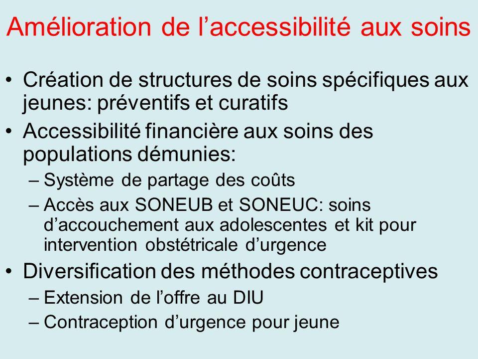 Amélioration de laccessibilité aux soins Création de structures de soins spécifiques aux jeunes: préventifs et curatifs Accessibilité financière aux s