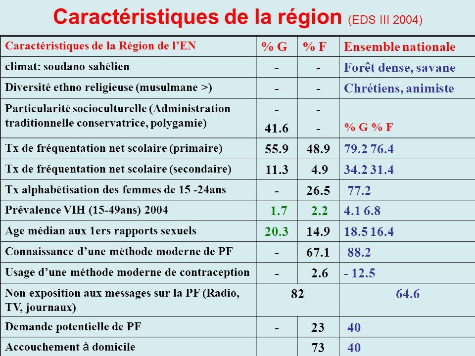 Caractéristiques de la région (EDS III 2004) Caractéristiques de la Région de lEN % G% FEnsemble nationale climat: soudano sahélien --Forêt dense, sav