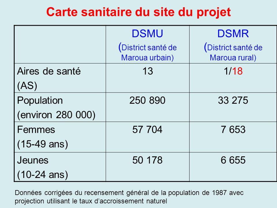 DSMU ( District santé de Maroua urbain) DSMR ( District santé de Maroua rural) Aires de santé (AS) 131/18 Population (environ 280 000) 250 89033 275 F