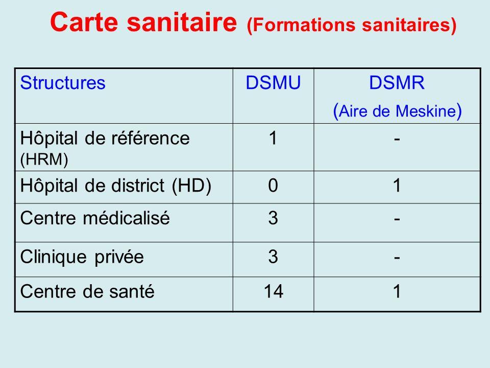 Carte sanitaire (Formations sanitaires) StructuresDSMUDSMR ( Aire de Meskine ) Hôpital de référence (HRM) 1- Hôpital de district (HD)01 Centre médical