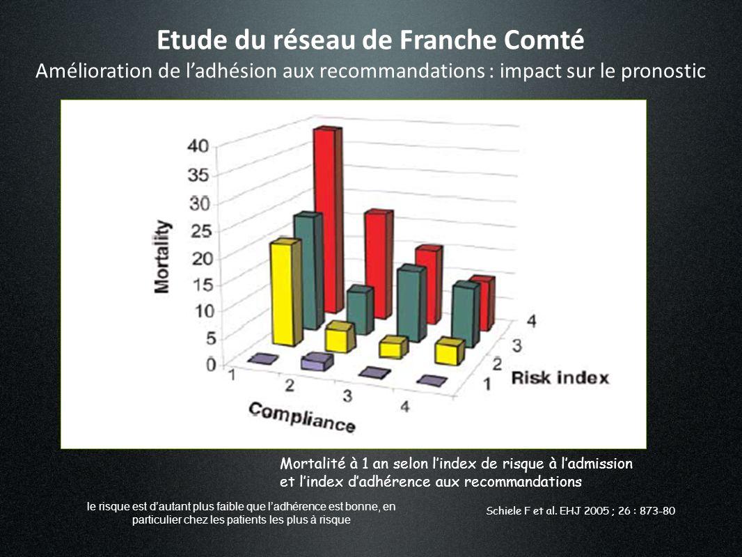 (mauvaise) (bonne) (élevé) (faible) Etude du réseau de Franche Comté Amélioration de ladhésion aux recommandations : impact sur le pronostic Mortalité