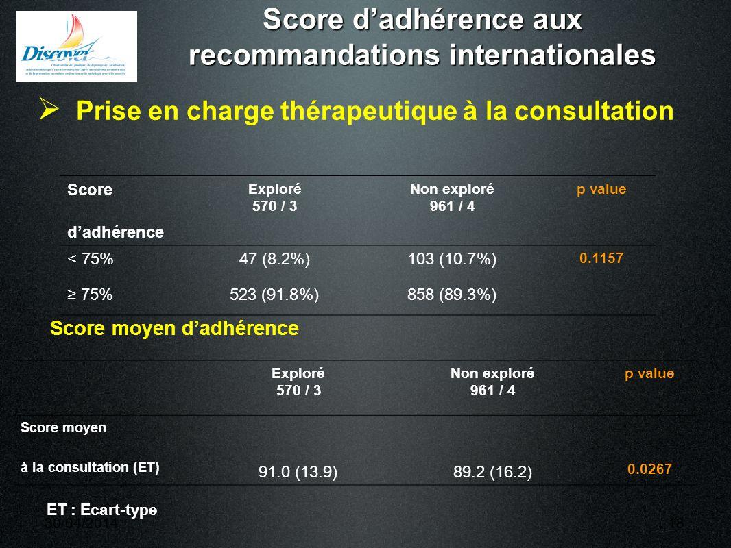 30/04/201418 Score dadhérence aux recommandations internationales Prise en charge thérapeutique à la consultation Score dadhérence Exploré 570 / 3 Non