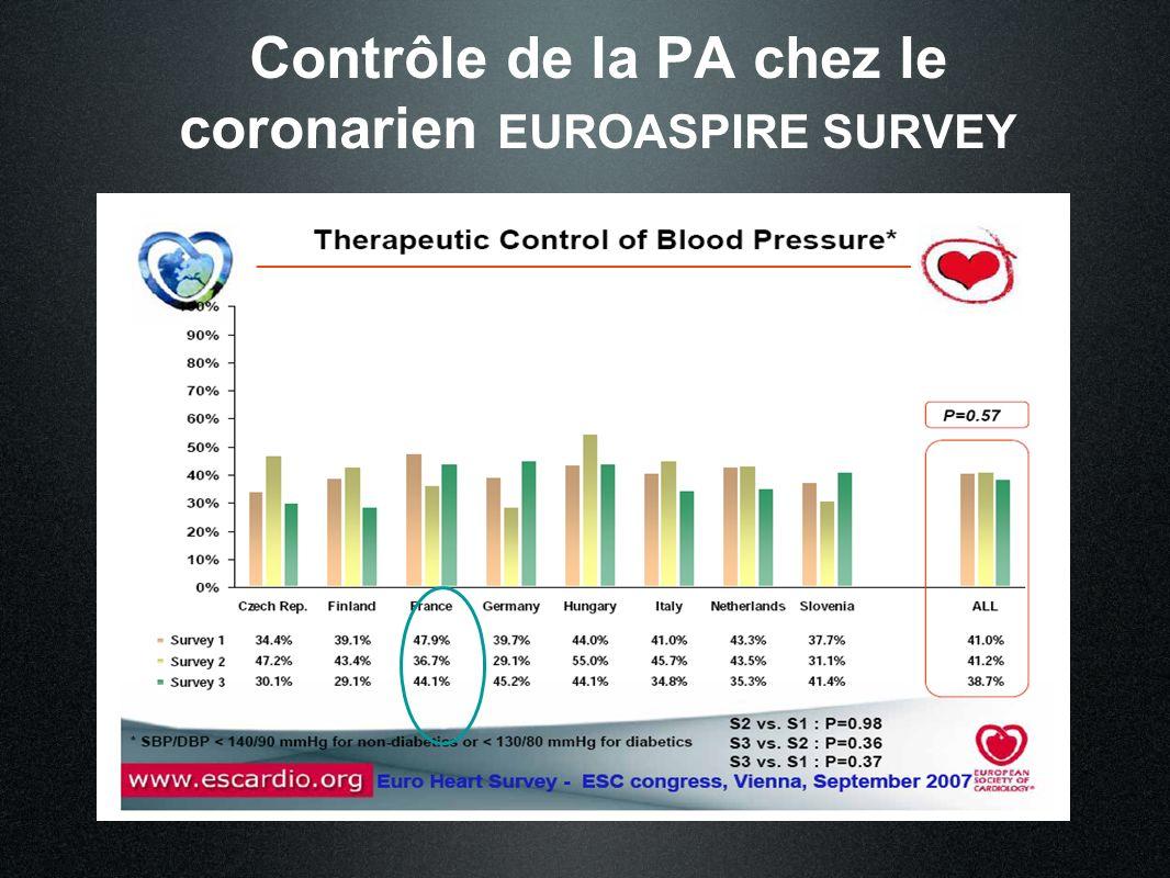 Contrôle de la PA chez le coronarien EUROASPIRE SURVEY