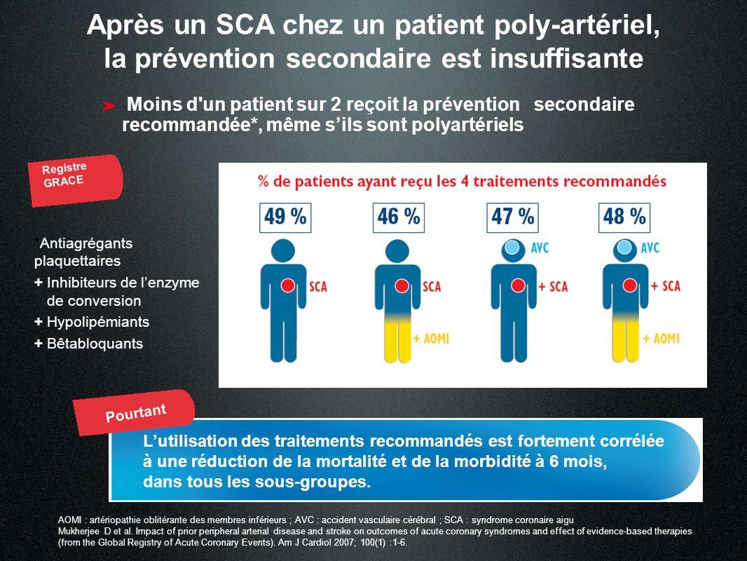 Après un SCA chez un patient poly-artériel, la prévention secondaire est insuffisante Moins d'un patient sur 2 reçoit la prévention secondaire recomma