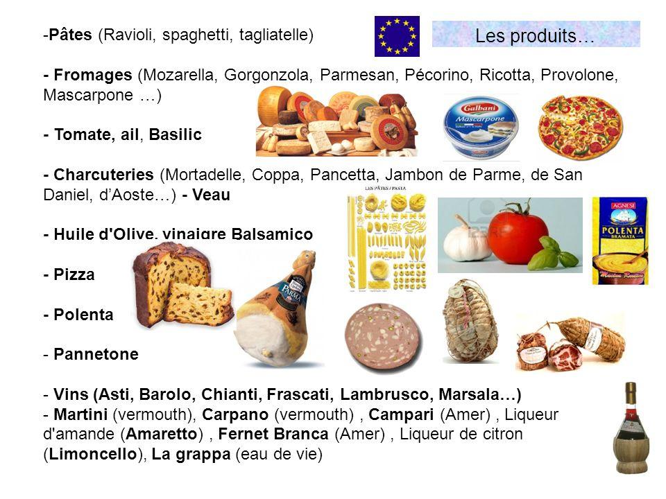 Les produits… -Pâtes (Ravioli, spaghetti, tagliatelle) - Fromages (Mozarella, Gorgonzola, Parmesan, Pécorino, Ricotta, Provolone, Mascarpone …) - Tomate, ail, Basilic - Charcuteries (Mortadelle, Coppa, Pancetta, Jambon de Parme, de San Daniel, dAoste…) - Veau - Huile d Olive, vinaigre Balsamico - Pizza - Polenta - Pannetone - Vins (Asti, Barolo, Chianti, Frascati, Lambrusco, Marsala…) - Martini (vermouth), Carpano (vermouth), Campari (Amer), Liqueur d amande (Amaretto), Fernet Branca (Amer), Liqueur de citron (Limoncello), La grappa (eau de vie)