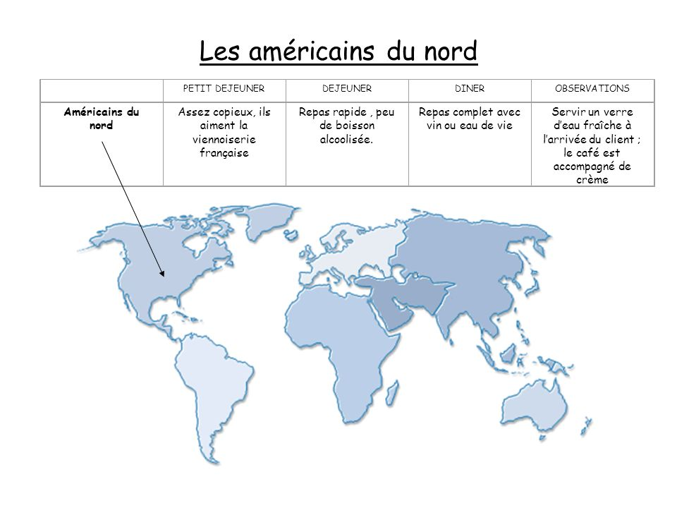 Américains du nord Assez copieux, ils aiment la viennoiserie française Repas rapide, peu de boisson alcoolisée. Repas complet avec vin ou eau de vie S