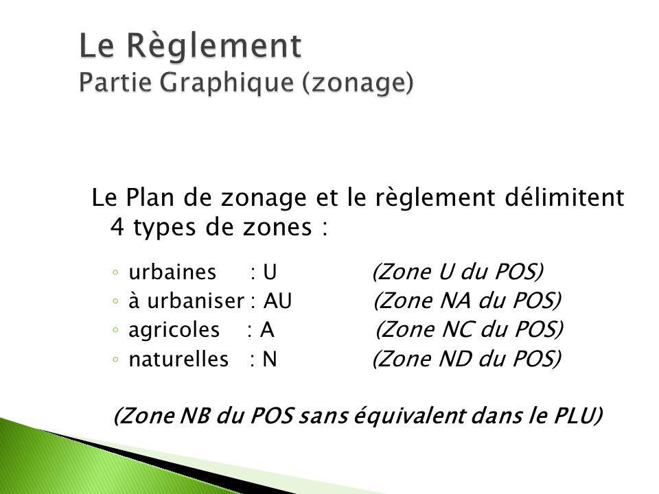 Le Plan de zonage et le règlement délimitent 4 types de zones : urbaines : U (Zone U du POS) à urbaniser : AU (Zone NA du POS) agricoles : A (Zone NC du POS) naturelles : N (Zone ND du POS) (Zone NB du POS sans équivalent dans le PLU)
