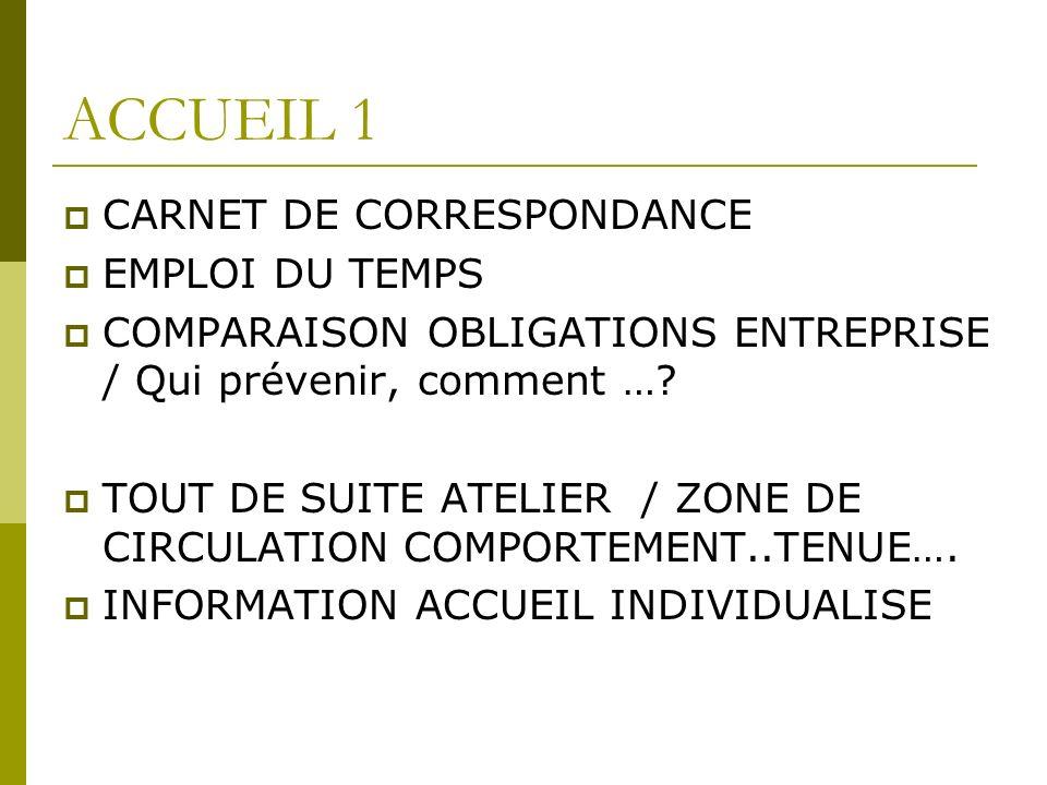 ACCUEIL 1 CARNET DE CORRESPONDANCE EMPLOI DU TEMPS COMPARAISON OBLIGATIONS ENTREPRISE / Qui prévenir, comment ….