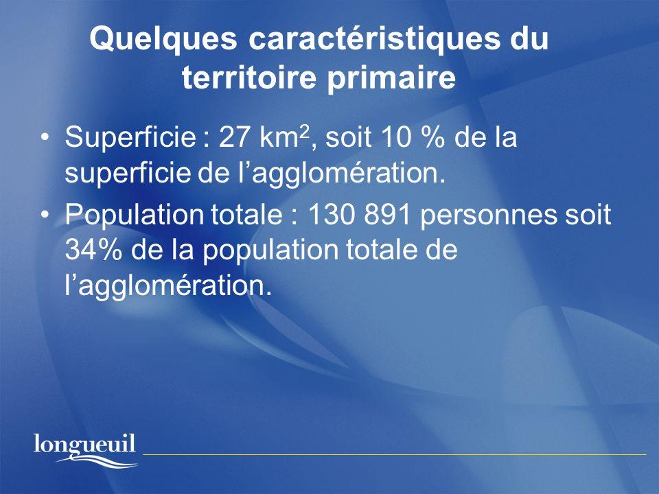 Quelques caractéristiques du territoire primaire Superficie : 27 km 2, soit 10 % de la superficie de lagglomération. Population totale : 130 891 perso