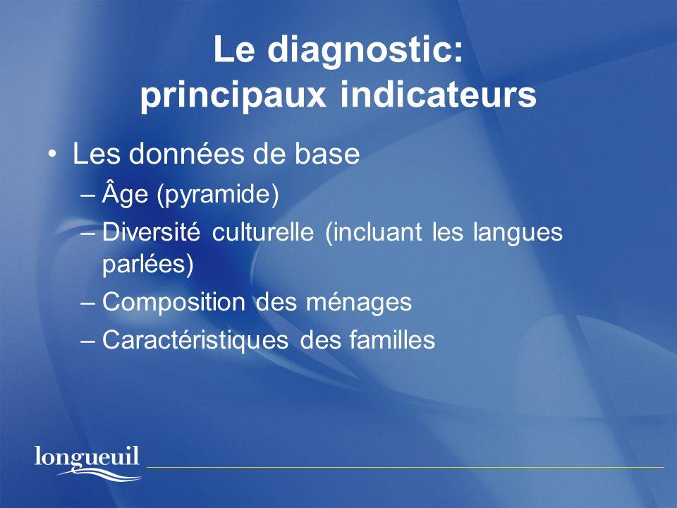 Le diagnostic: principaux indicateurs Les données de base –Âge (pyramide) –Diversité culturelle (incluant les langues parlées) –Composition des ménage