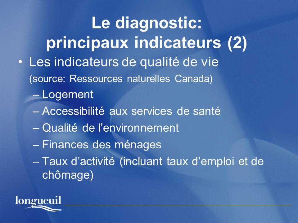 Le diagnostic: principaux indicateurs (2) Les indicateurs de qualité de vie (source: Ressources naturelles Canada) –Logement –Accessibilité aux servic