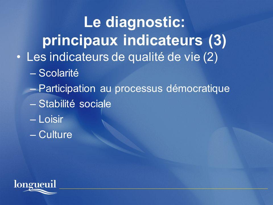 Le diagnostic: principaux indicateurs (3) Les indicateurs de qualité de vie (2) –Scolarité –Participation au processus démocratique –Stabilité sociale