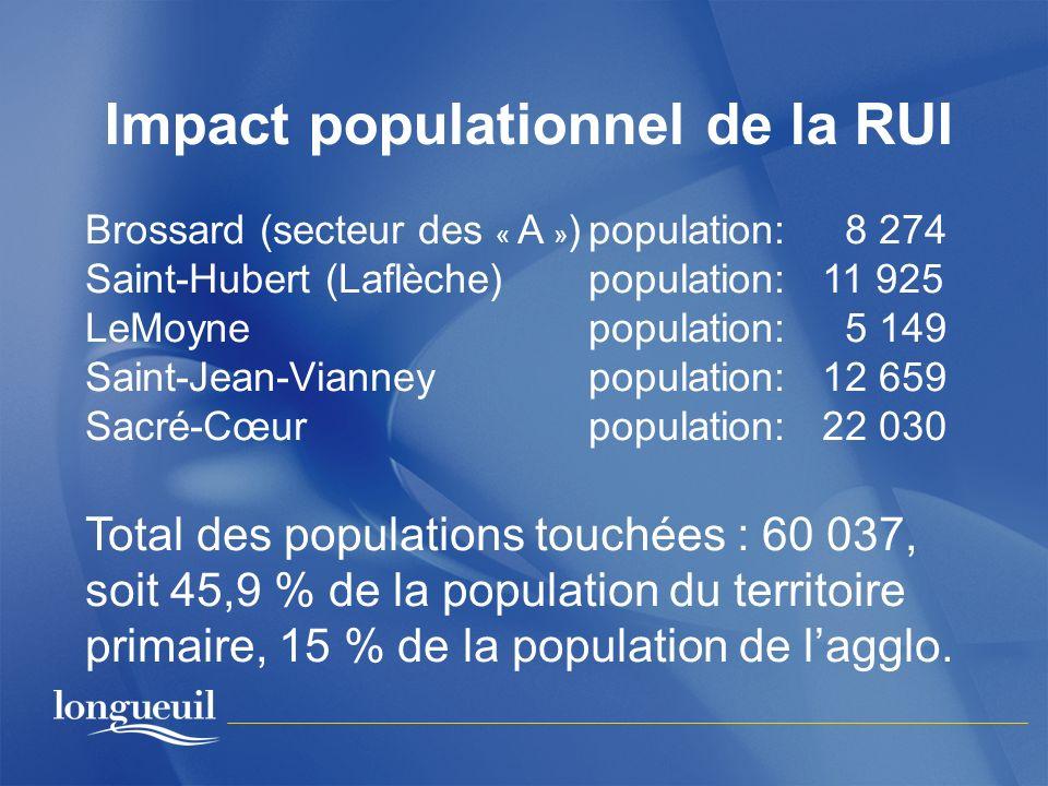 Impact populationnel de la RUI Brossard (secteur des « A » )population: 8 274 Saint-Hubert (Laflèche)population: 11 925 LeMoyne population: 5 149 Sain