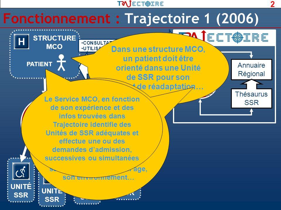 2 UNITÉ SSR Annuaire Régional Thésaurus SSR MOTEUR Fonctionnement : Trajectoire 1 (2006) STRUCTURE MCO PATIENT CONSULTATION ANNUAIRE UTILISATION AIDE
