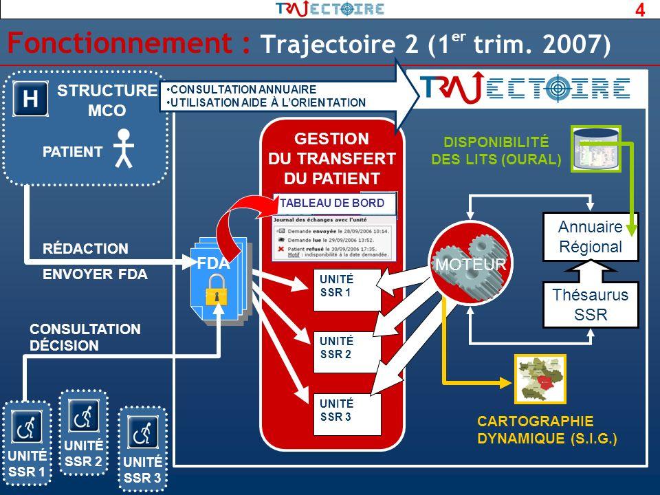 4 GESTION DU TRANSFERT DU PATIENT FDA Fonctionnement : Trajectoire 2 (1 er trim. 2007) UNITÉ SSR 1 UNITÉ SSR 2 UNITÉ SSR 3 RÉDACTION STRUCTURE MCO PAT