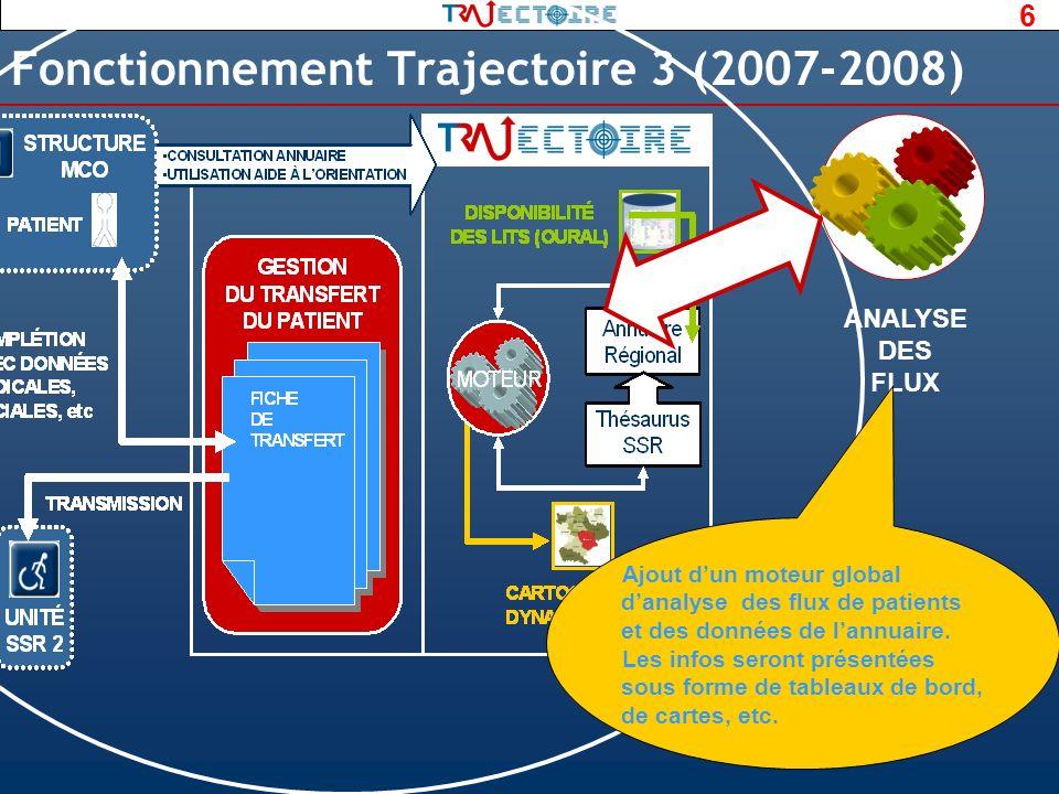 6 Fonctionnement Trajectoire 3 (2007-2008) ANALYSE DES FLUX Ajout dun moteur global danalyse des flux de patients et des données de lannuaire. Les inf