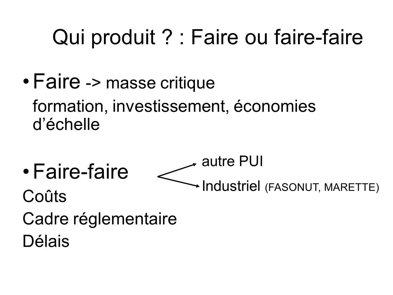 Qui produit ? : Faire ou faire-faire Faire -> masse critique formation, investissement, économies déchelle Faire-faire Coûts Cadre réglementaire Délai