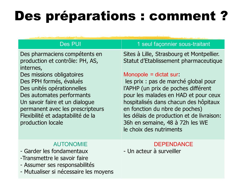 Des préparations : comment ? Des PUI1 seul façonnier sous-traitant Des pharmaciens compétents en production et contrôle: PH, AS, internes, Des mission