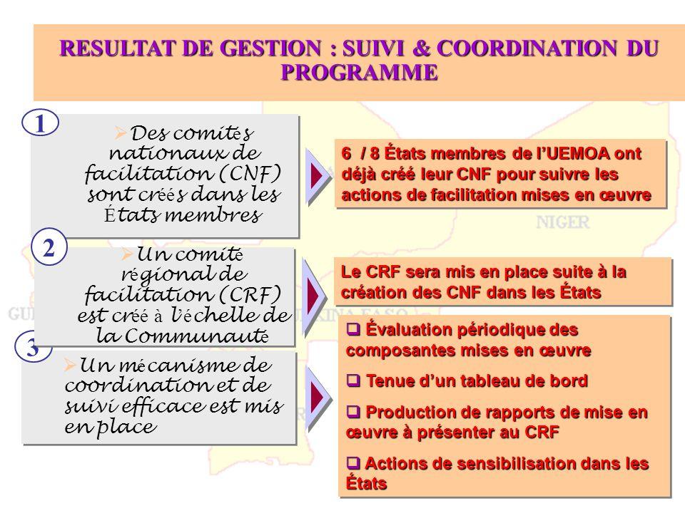 RESULTAT DE GESTION : SUIVI & COORDINATION DU PROGRAMME 6 / 8 États membres de lUEMOA ont déjà créé leur CNF pour suivre les actions de facilitation m