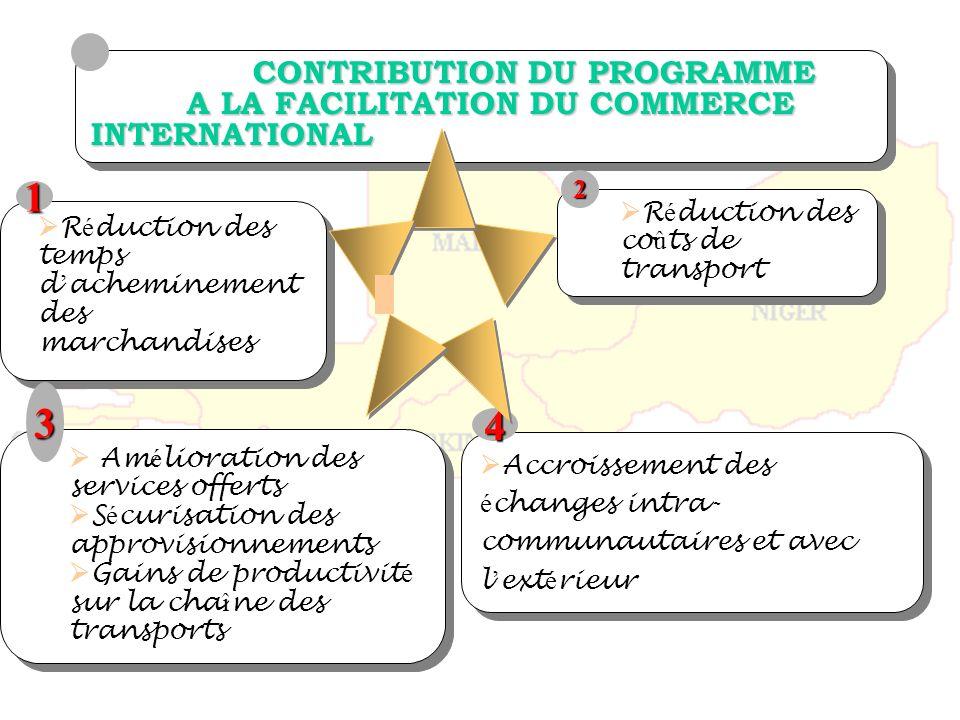 CONTRIBUTION DU PROGRAMME A LA FACILITATION DU COMMERCE INTERNATIONAL CONTRIBUTION DU PROGRAMME A LA FACILITATION DU COMMERCE INTERNATIONAL R é ductio
