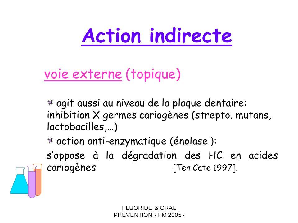 FLUORIDE & ORAL PREVENTION - FM 2005 - agit aussi au niveau de la plaque dentaire: inhibition X germes cariogènes (strepto.
