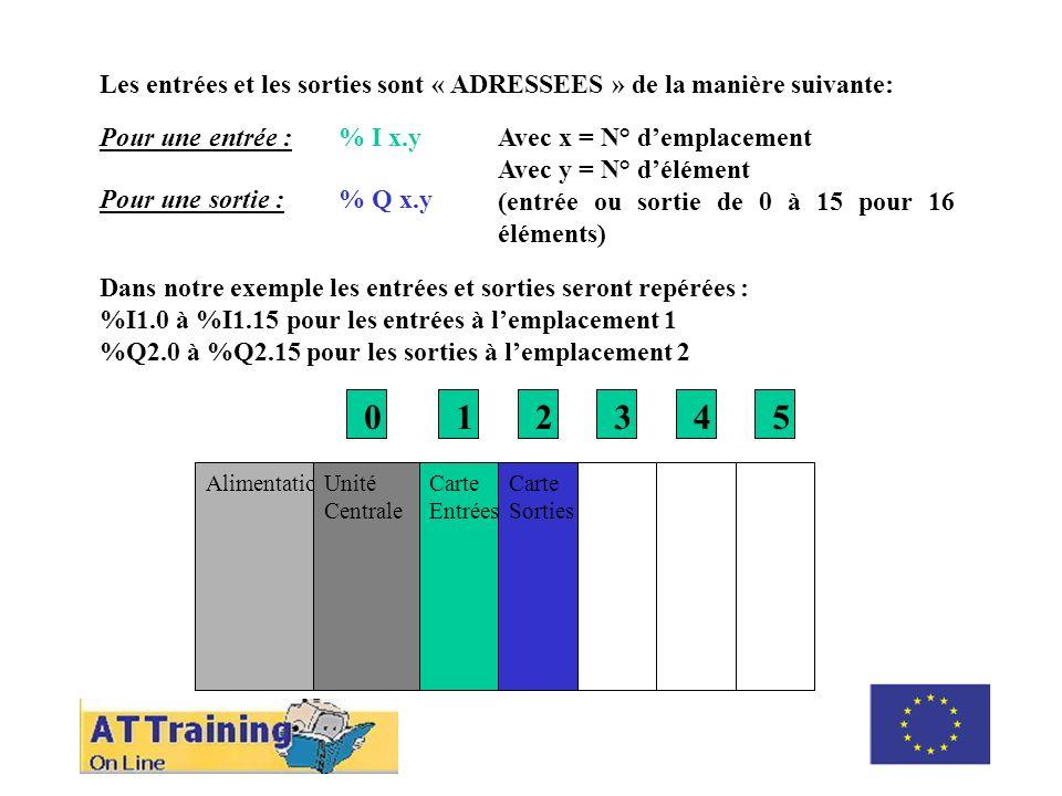 Les entrées et les sorties sont « ADRESSEES » de la manière suivante: Pour une entrée :% I x.y Pour une sortie :% Q x.y Avec x = N° demplacement Avec y = N° délément (entrée ou sortie de 0 à 15 pour 16 éléments) Dans notre exemple les entrées et sorties seront repérées : %I1.0 à %I1.15 pour les entrées à lemplacement 1 %Q2.0 à %Q2.15 pour les sorties à lemplacement 2 AlimentationUnité Centrale Carte Entrées Carte Sorties 012345