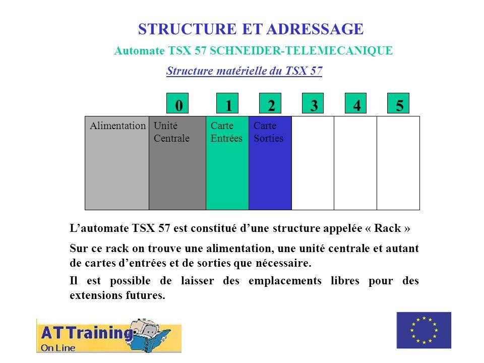Automate TSX 57 SCHNEIDER-TELEMECANIQUE STRUCTURE ET ADRESSAGE Structure matérielle du TSX 57 AlimentationUnité Centrale Carte Entrées Carte Sorties 0