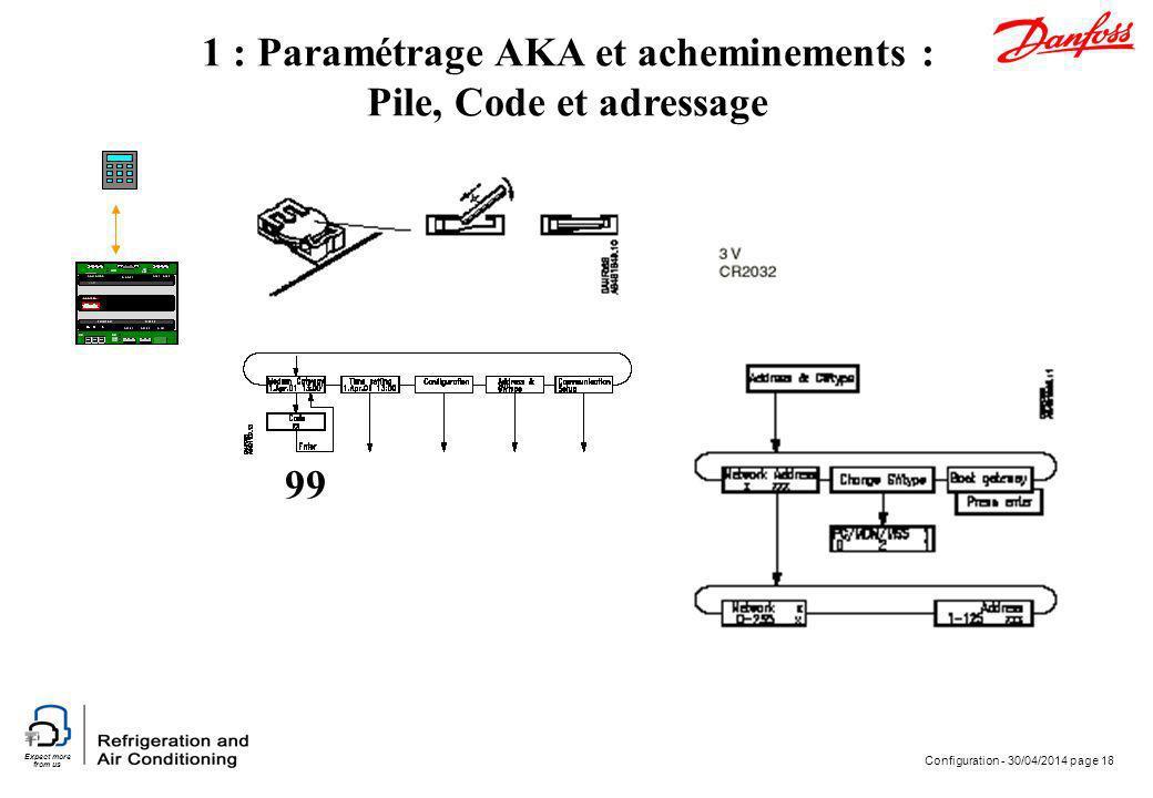 Expect more from us Configuration - 30/04/2014 page 18 1 : Paramétrage AKA et acheminements : Pile, Code et adressage 99