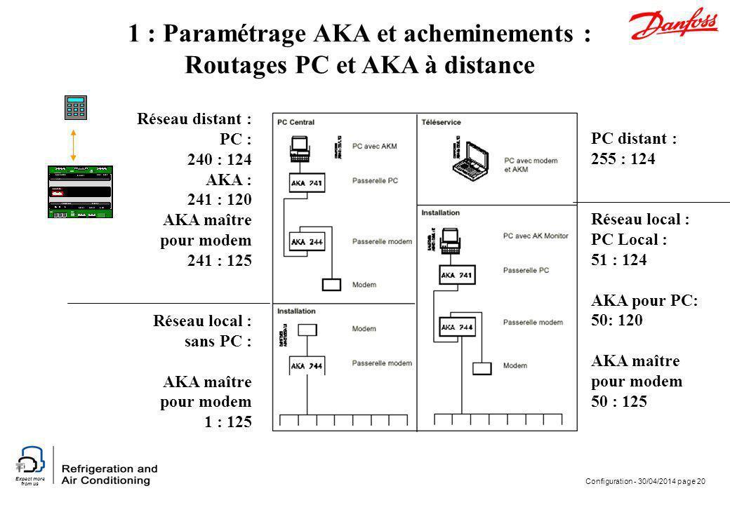 Expect more from us Configuration - 30/04/2014 page 20 1 : Paramétrage AKA et acheminements : Routages PC et AKA à distance PC distant : 255 : 124 Rés