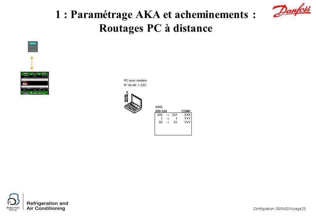 Expect more from us Configuration - 30/04/2014 page 23 1 : Paramétrage AKA et acheminements : Routages PC à distance