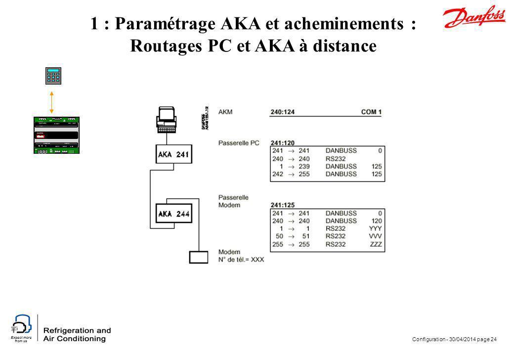 Expect more from us Configuration - 30/04/2014 page 24 1 : Paramétrage AKA et acheminements : Routages PC et AKA à distance