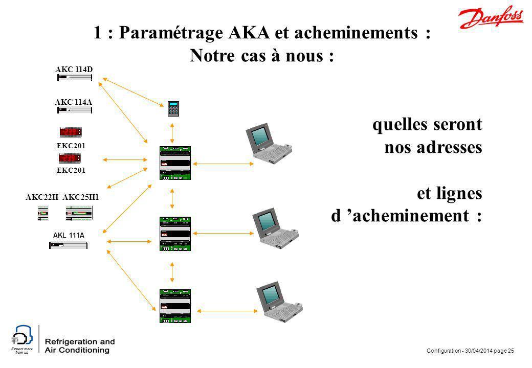 Expect more from us Configuration - 30/04/2014 page 25 EKC201 AKC 114A AKC 114D AKL 111A AKC25H1AKC22H 1 : Paramétrage AKA et acheminements : Notre ca