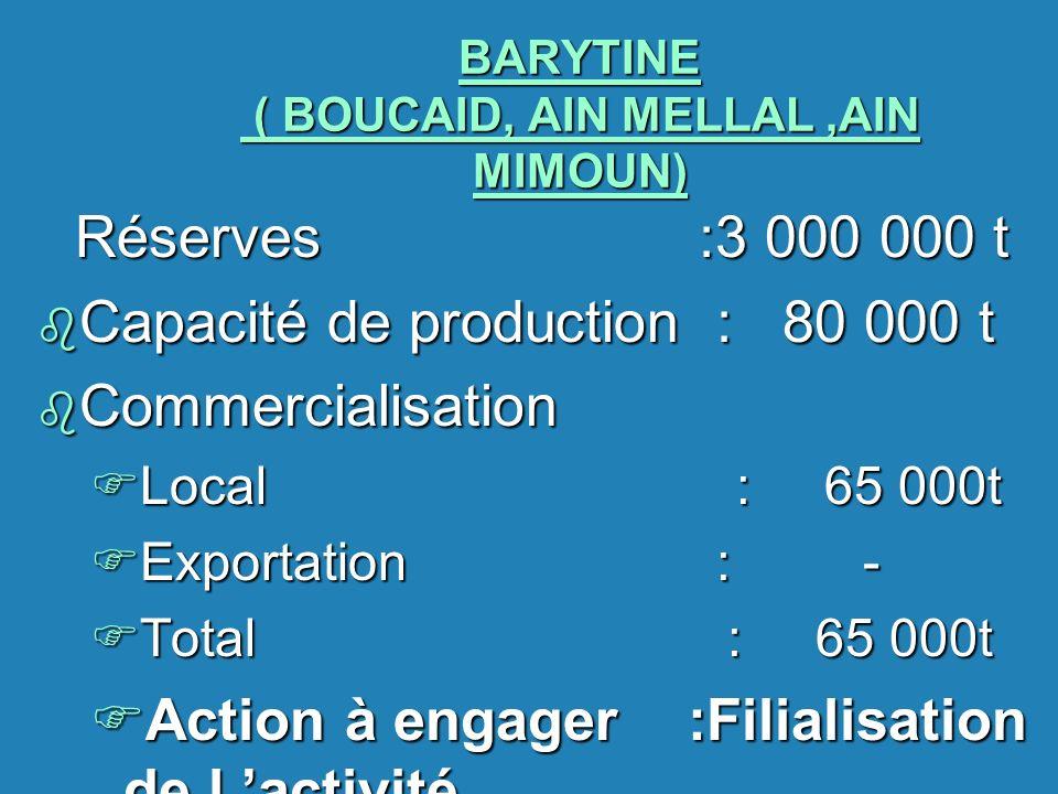 BARYTINE ( BOUCAID, AIN MELLAL,AIN MIMOUN) Réserves :3 000 000 t b Capacité de production : 80 000 t b Commercialisation FLocal : 65 000t FExportation