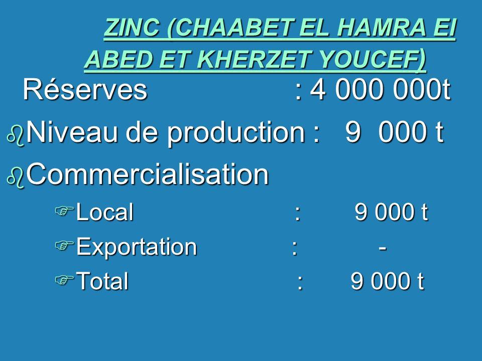 ZINC (CHAABET EL HAMRA El ABED ET KHERZET YOUCEF ) Réserves : 4 000 000t b Niveau de production : 9 000 t b Commercialisation FLocal : 9 000 t FExport
