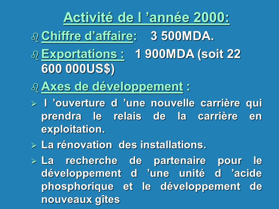Activité de l année 2000: b Chiffre daffaire: 3 500MDA. b Exportations : 1 900MDA (soit 22 600 000US$) b Axes de développement : l ouverture d une nou