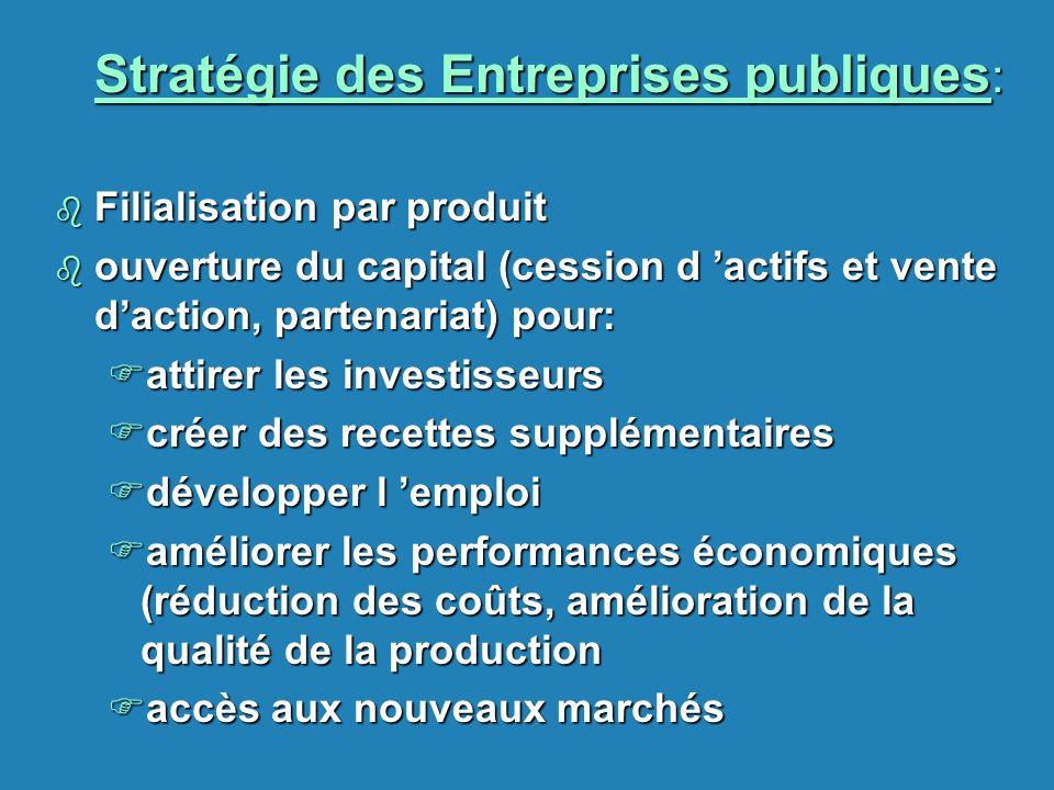 Stratégie des Entreprises publiques : b Filialisation par produit b ouverture du capital (cession d actifs et vente daction, partenariat) pour: Fattir