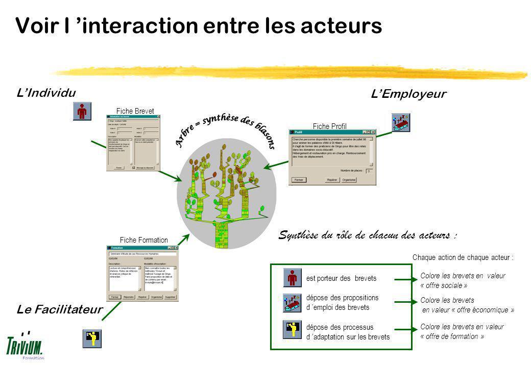 Voir l interaction entre les acteurs Fiche Brevet Fiche Formation Fiche Profil Colore les brevets en valeur « offre de formation » Colore les brevets