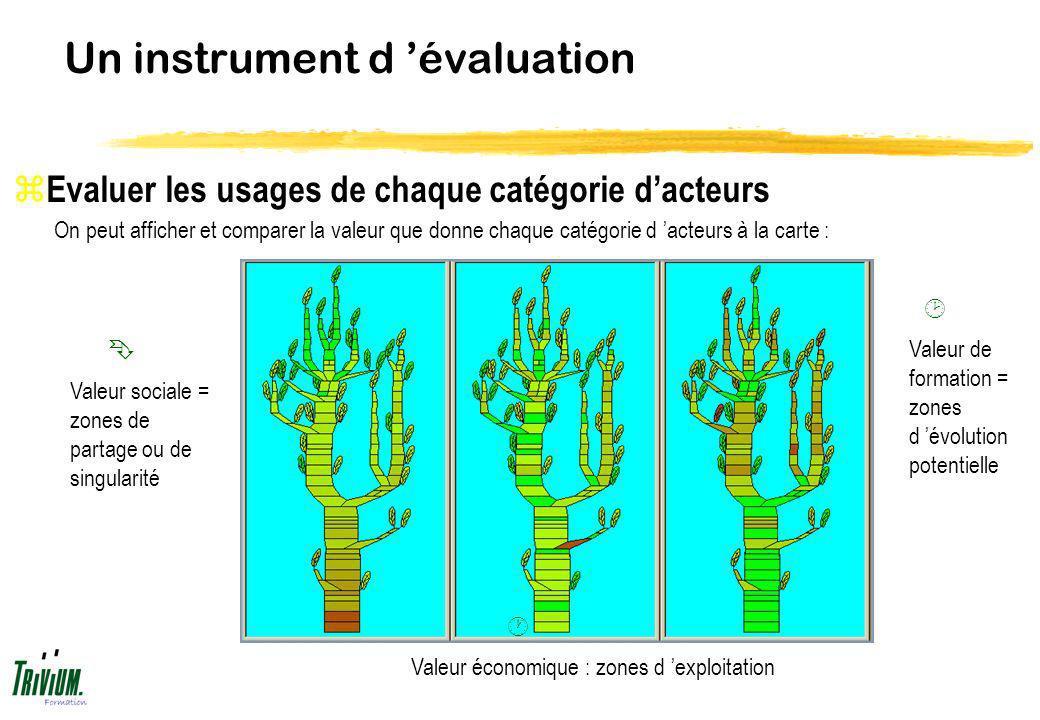 Un instrument d évaluation On peut afficher et comparer la valeur que donne chaque catégorie d acteurs à la carte : z Evaluer les usages de chaque cat