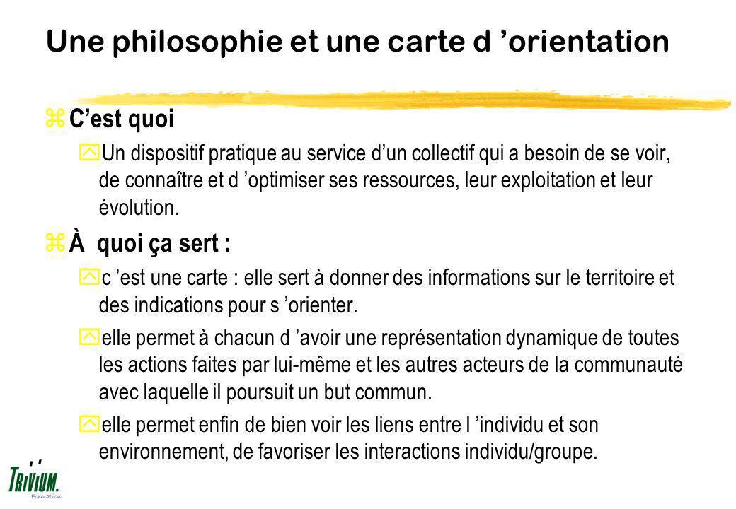 Une philosophie et une carte d orientation z Cest quoi yUn dispositif pratique au service dun collectif qui a besoin de se voir, de connaître et d opt