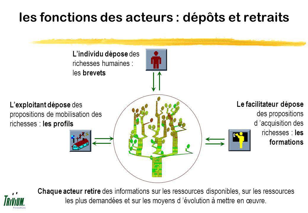 les fonctions des acteurs : dépôts et retraits Lindividu dépose des richesses humaines : les brevets Le facilitateur dépose des propositions d acquisi