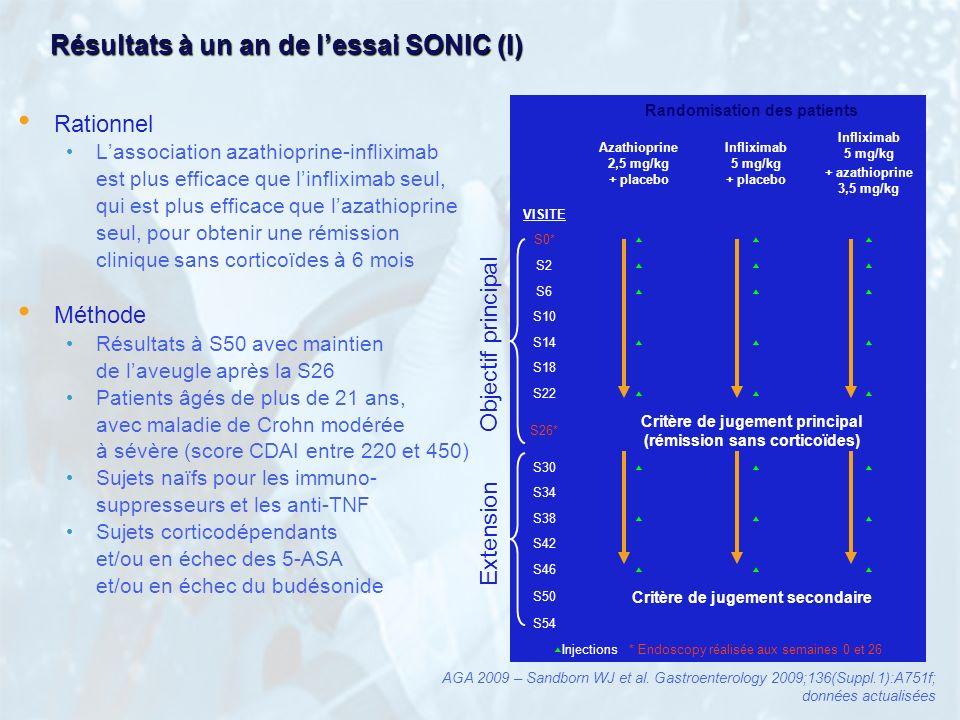 Résultats à un an de lessai SONIC (I) Rationnel Lassociation azathioprine-infliximab est plus efficace que linfliximab seul, qui est plus efficace que