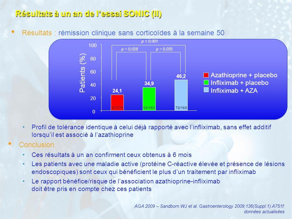 Résultats à un an de lessai SONIC (II) Profil de tolérance identique à celui déjà rapporté avec linfliximab, sans effet additif lorsquil est associé à