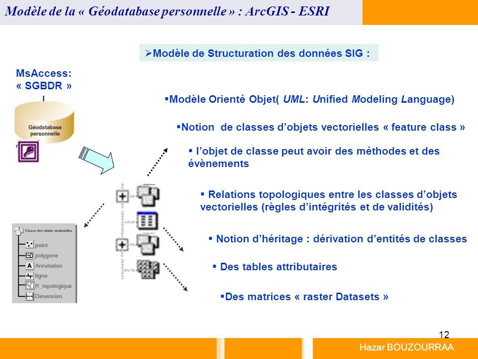 12 Hazar BOUZOURRAA Modèle de la « Géodatabase personnelle » : ArcGIS - ESRI MsAccess: « SGBDR » Modèle Orienté Objet( UML: Unified Modeling Language)