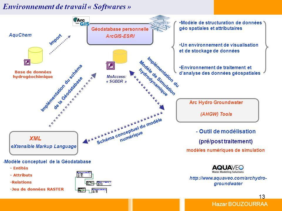13 Hazar BOUZOURRAA Environnement de travail « Softwares » Géodatabase personnelle ArcGIS-ESRI Arc Hydro Groundwater (AHGW) Tools -Modèle conceptuel d