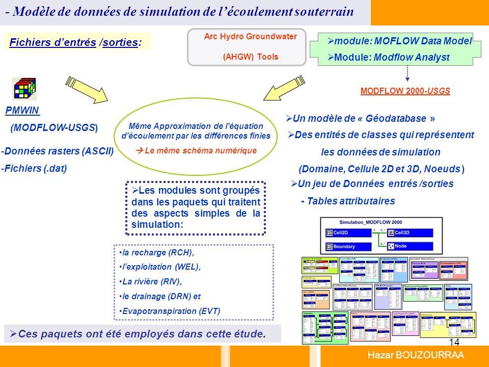 14 Hazar BOUZOURRAA - Modèle de données de simulation de lécoulement souterrain Arc Hydro Groundwater (AHGW) Tools MODFLOW 2000-USGS Module: Modflow A