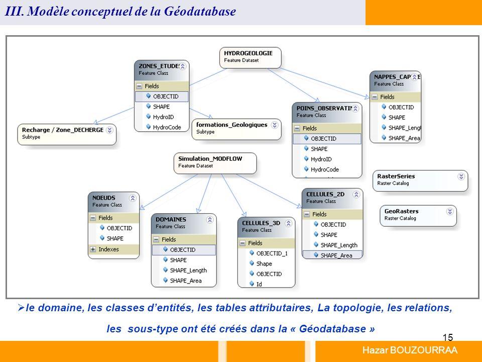 15 Hazar BOUZOURRAA III. Modèle conceptuel de la Géodatabase le domaine, les classes dentités, les tables attributaires, La topologie, les relations,