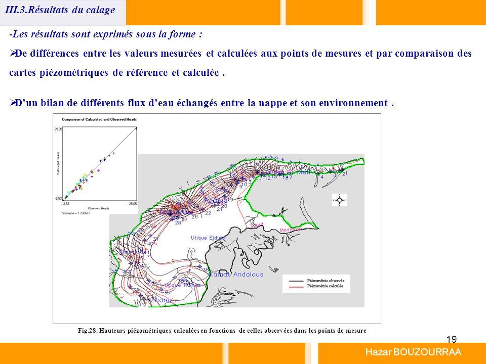 19 Hazar BOUZOURRAA -Les résultats sont exprimés sous la forme : De différences entre les valeurs mesurées et calculées aux points de mesures et par c